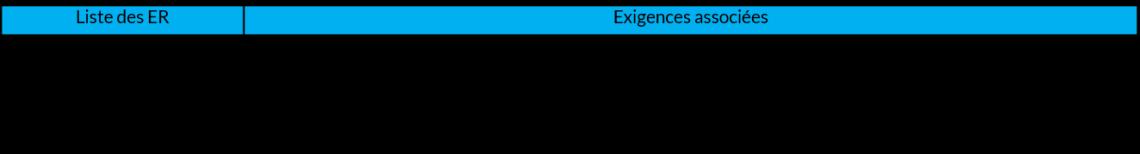extrait d_allocation des exigences aux événements redoutés