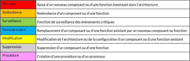 Les propositions d_actions ont été divisées en 7 catégories