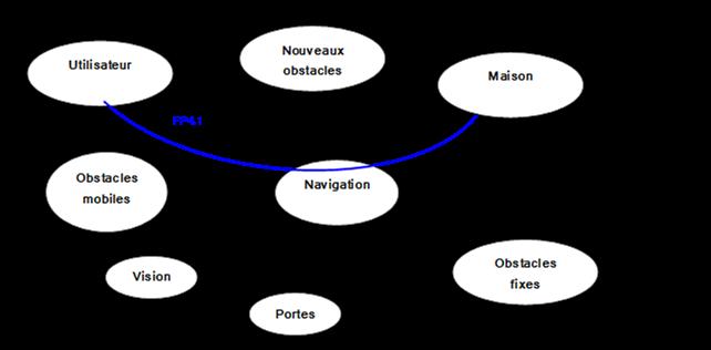 Modélisation système 1